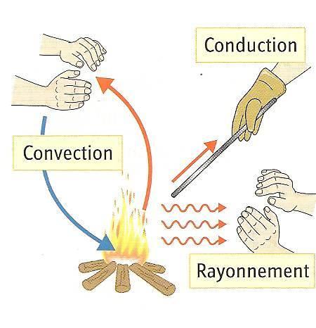Transfert thermique terminale s exercices – Choix de l ...